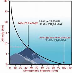 Higher Peak Altitude Chart Air Pressure And Altitude Ck 12 Foundation