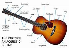 The Parts Of An Acoustic Guitar Sound