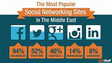 social media usage in middle east statistics and trends youtube