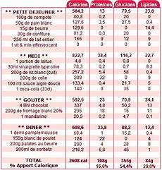 Nombre De Calories Pour Maigrir Combien De Calories Manger Pour Grossir