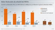 grenzwerte stickoxide europa neue abgaswerte sind eine katastrophe wirtschaft dw