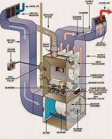 ahu air handling unit system of hvac electrical engineering books furnace maintenance