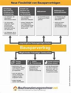 bausparvertrag finanzierung immobilie bausparvertrag f 252 r modernisierungszwecke einsetzen