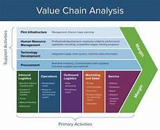 value chain ห วงโซ ค ณค าค ออะไร ekarin sangthammarat medium