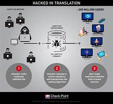 downloads by tradebit com de es it hacked in translation from subtitles to complete takeover check point software