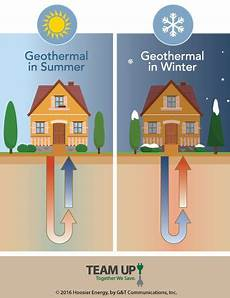 geothermal house plans geothermal heat pumps with images geothermal heat