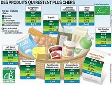 classement supermarché moins cher les magasins bio sont ils trop chers consommer mieux 2