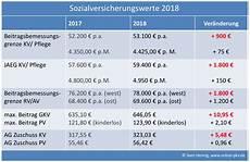 neue rechengr 246 223 en zur sozialversicherung 2018 und neuer