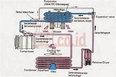 Seputar Tentang Masalah Otomotif Kendaraan Kompresor Ac