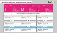 magenta zuhause s call by telekom magenta zuhause hybrid turbo durch dsl lte