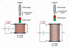 elektromagnet berechnen online magnetfeld spule formel clubaerodesgarrigues org