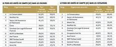 classement assurance vie 2016 assurance vie les dix chions des unit 233 s de compte
