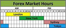forex time zone world best hours to trade find the best trading opportunities