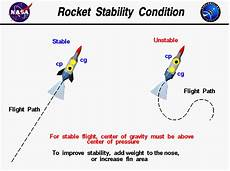 conditions for rocket stability
