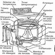 tips c 243 mo reparar y mantener su lavadora