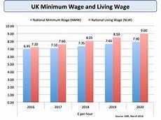 2020 minimum wage uk the 2020 minimum wage uk style review 2019
