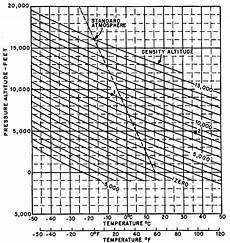 Higher Peak Altitude Chart Density Altitude Wikipedia