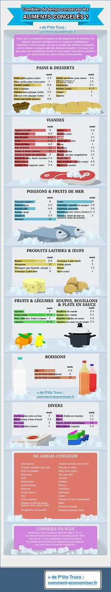 Combien De Temps Peut On Garder Les Aliments Au