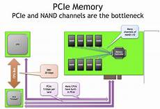 Pci Chart Pci Express Why Is Pci E Speed So Fast Super User