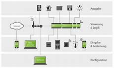 wie funktioniert ein smart home geiger automation gmbh