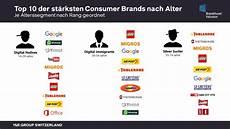 Digitale Marken Holen Im Marken Ranking Auf Netzwoche
