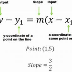 point slope form from two points tutorials quizzes and help sophia learning