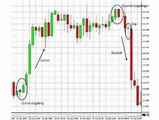 grafico a candele come capire il forex soldioggi