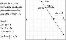 point slope form of a linear equation mathpowerblog