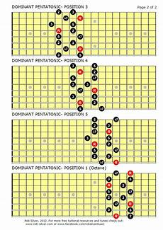 what is pentatonic scale guitar rob silver the dominant pentatonic scale for 8 string guitar