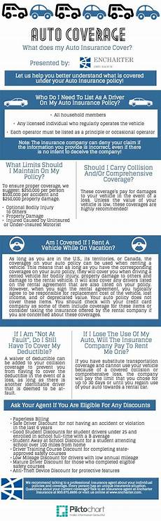 auto coverage tip sheet encharter insurance
