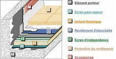 isolation toiture terrasse peut on isoler une toiture terrasse de l int 233 rieur