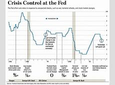 historical interest rates federal reserve