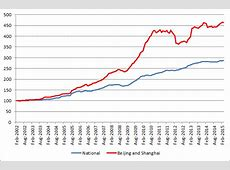Property Series Part 4: China?s Commercial Property Market