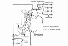 magneto ignition system parts function working advantages and disadvantages mech4study
