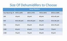 what size do i need what size dehumidifier do i need to buy dehumidifier calculator guide