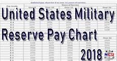 Air Force Reserve Monthly Pay Chart 2018 Guard Amp Reserve Pay Chart