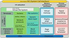 linux kernel framebuffer linux console wikipedia