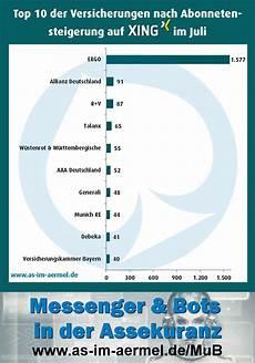 Zahlen Malvorlagen Xing Versicherungen Auf Xing Zahlen 1 August 2016