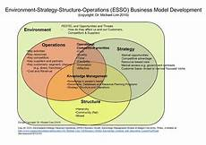 file environment strategy structure operations esso business model as designed by dr michael
