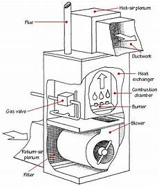 home furnace diagram hvac how forced air systems work hometips