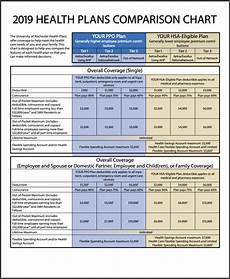 Essential Plan Income Chart 2019 Health Care Plans Benefits University Of Rochester