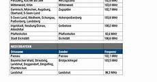 Bayern 1 Frequenz - ukw antenne bayern