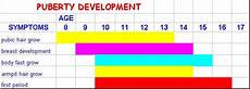girls pubic hair development puberty breast development women health info blog