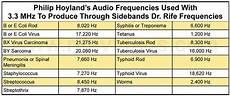 rife frequency list dr rife and philip hoyland s 3 3 mhz sweep