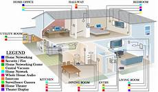home network wiring layout smart home network wiring accura systems of tucson