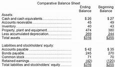 solved sonier corporation s most recent balance sheet app chegg com