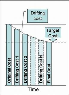 value driven design product cost management