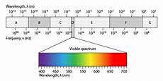 physical science wavelength worksheet 13213 free electromagnetic spectrum printable worksheet great for practice or assessment