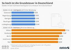 wie wird die grundsteuer berechnet infografik so hoch ist die grundsteuer in deutschland statista