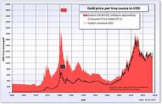 Gold Etf Price Chart Goldprognose 2020 Goldtrends Im Jahr 2020